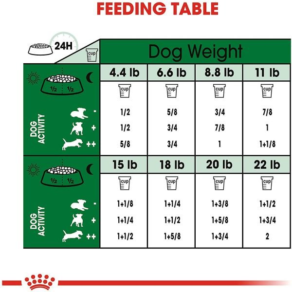Royal Canin Size Health Nutrition Mini Mature 8+ Dry Dog Food 5